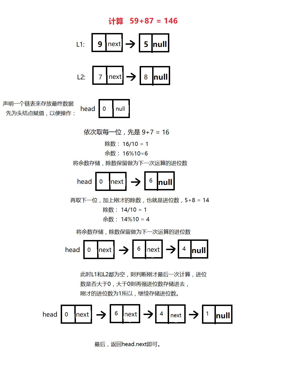 链表求和.png-59.8kB